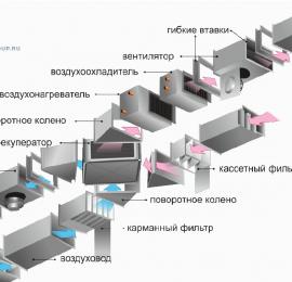 Устройство и принцип работы полноценной вентиляции