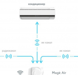 Как работает вентиляция и как распределяются потоки воздуха в квартире, где установлен бризер?