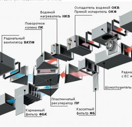 Факторы, влияющие на минимально необходимую мощность вентиляционной системы