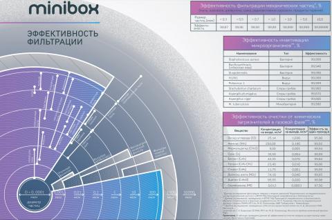 Фотокаталитическая блок-вставка | Minibox| для Minibox.E-1050