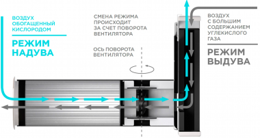 Vakio Window Рекуператор-приточная система